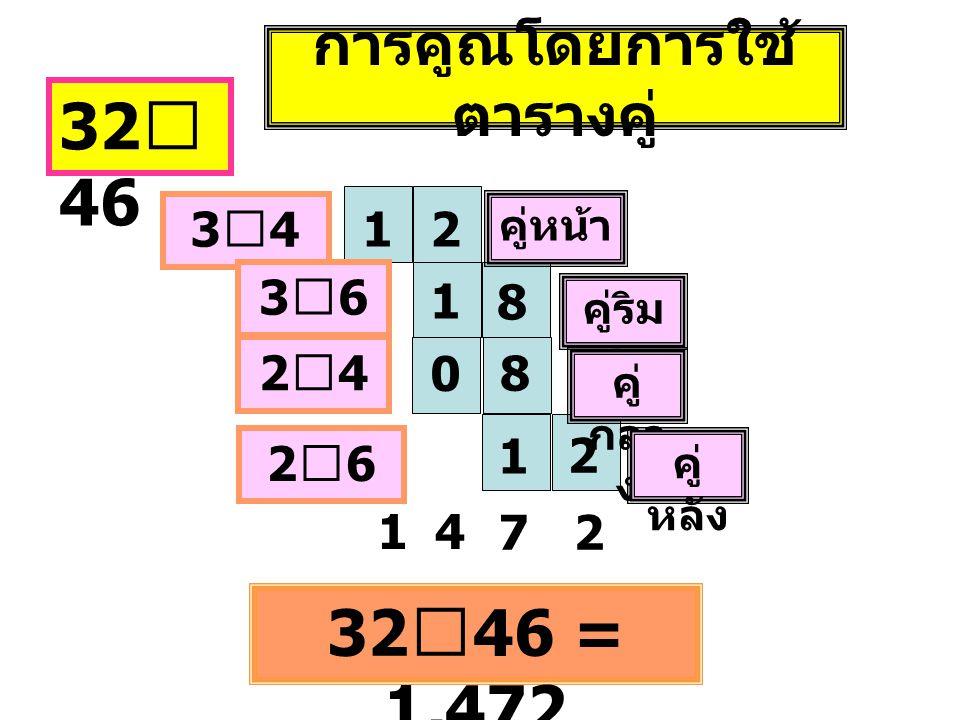 การคูณโดยการใช้ ตารางคู่ 32 ⅹ 46 12 1 0 8 8 1 2 คู่หน้า คู่ริม สุด คู่ กลา ง คู่ หลัง 3ⅹ43ⅹ4 3ⅹ63ⅹ6 2ⅹ42ⅹ4 2ⅹ62ⅹ6 32 ⅹ 46 = 1,472 14 72