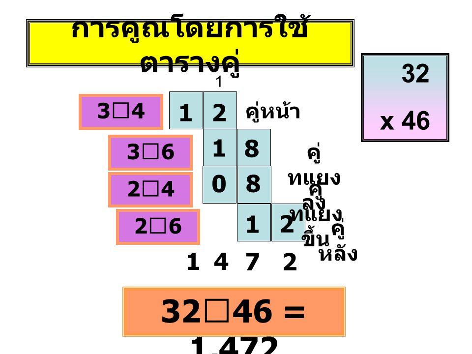 การคูณโดยการใช้ ตารางคู่ 12 1 0 8 8 1 2 คู่หน้า คู่ ทแยง ลง คู่ ทแยง ขึ้น คู่ หลัง 3ⅹ43ⅹ4 3ⅹ63ⅹ6 2ⅹ42ⅹ4 2ⅹ62ⅹ6 32 ⅹ 46 = 1,472 14 72 32 x 46 1