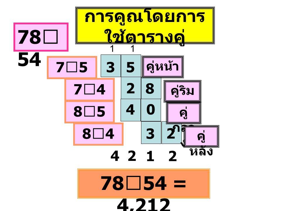 การคูณโดยการ ใช้ตารางคู่ 78 ⅹ 54 35 2 4 8 0 3 2 คู่หน้า คู่ริม สุด คู่ กลา ง คู่ หลัง 7ⅹ57ⅹ5 7ⅹ47ⅹ4 8ⅹ58ⅹ5 8ⅹ48ⅹ4 42 12 78 ⅹ 54 = 4,212 11
