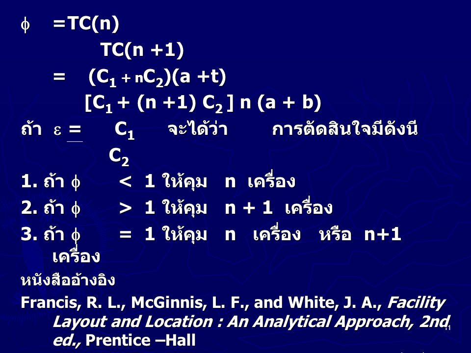 11  =TC(n) TC(n +1) TC(n +1) = (C 1 + n C 2 )(a +t) [C 1 + (n +1) C 2 ] n (a + b) [C 1 + (n +1) C 2 ] n (a + b) ถ้า  =C 1 จะได้ว่า การตัดสินใจมีดังน