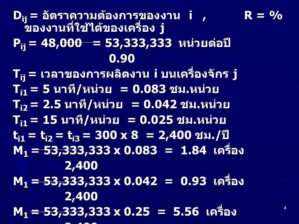 5 การหาจำนวนเครื่องจักรที่ต้องการ กรณี Process Layout N ij = จำนวนครั้งในการติดตั้งงาน i บน เครื่อง j ในช่วงเวลาการผลิต S ij = เวลาที่ใช้ในการติดตั้งก่อนการผลิต งาน i บนเครื่อง j หน่วย นาที C ij = เวลาที่ใช้ในการทำงานหรือการตัด แต่งจริงของ งาน i บนเครื่อง j ในช่วงเวลา การผลิต = P ij T ij = D ij T ij = P ij T ij = D ij T ij R T ij = เวลามาตรฐานในการผลิตต่อหน่วย ( ชม./ หน่วย )