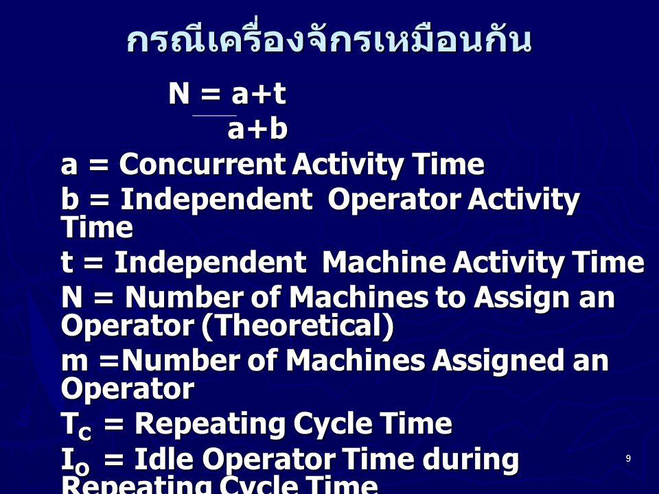 10 TC(m)=Cost per Unit Produced, base on an Assignment of m Machines per Operator C1=Cost per Opertor-hour C2=Cost per Machine-hour TC(m)=(C1 + mC2) T C m ถ้า m  N T C =a + t, I O = (a + t) – m(a + b) I m =0, TC(m) =(C1 + mC2) (a + t)/m ถ้า m  T C =m(a + b), I O =0 I m =m(a + b) – (a +t), TC(m)= (C1 + mC2) (a + b)