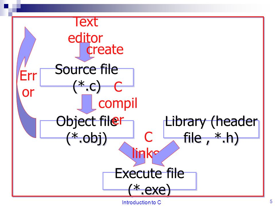 Introduction to C 5 Source file (*.c) Object file (*.obj) Execute file (*.exe) C compil er C linker Library (header file, *.h) Err or Text editor crea