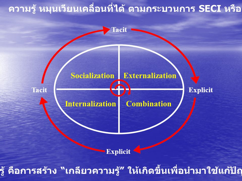 Externalization InternalizationCombination Tacit Socialization Explicit การจัดการความรู้ คือการสร้าง เกลียวความรู้ ให้เกิดขึ้นเพื่อนำมาใช้แก้ปัญหา / พัฒนางาน ความรู้ หมุนเวียนเคลื่อนที่ได้ ตามกระบวนการ SECI หรือ Knowledge Spiral ของ Nonaka