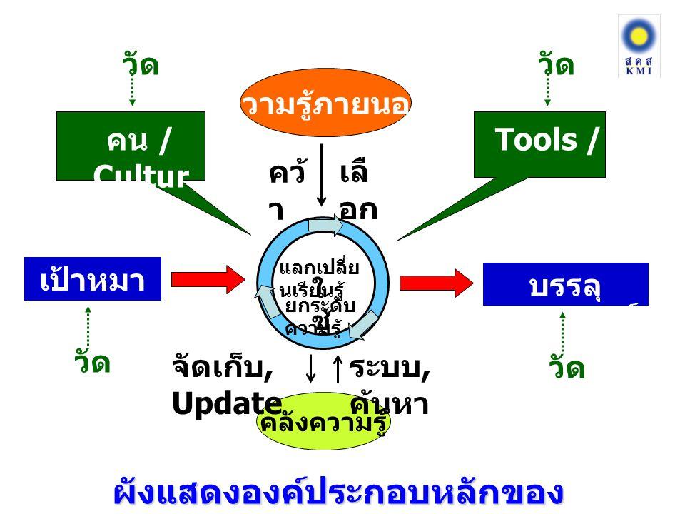 แลกเปลี่ย นเรียนรู้ ยกระดับ ความรู้ ความรู้ภายนอก คลังความรู้ เลื อก คว้ า ระบบ, ค้นหา ใ ช้ จัดเก็บ, Update เป้าหมา ยงาน บรรลุ ผลสัมฤทธิ์ วัด Tools / ICT ผังแสดงองค์ประกอบหลักของ การจัดการความรู้ คน / Cultur e วัด