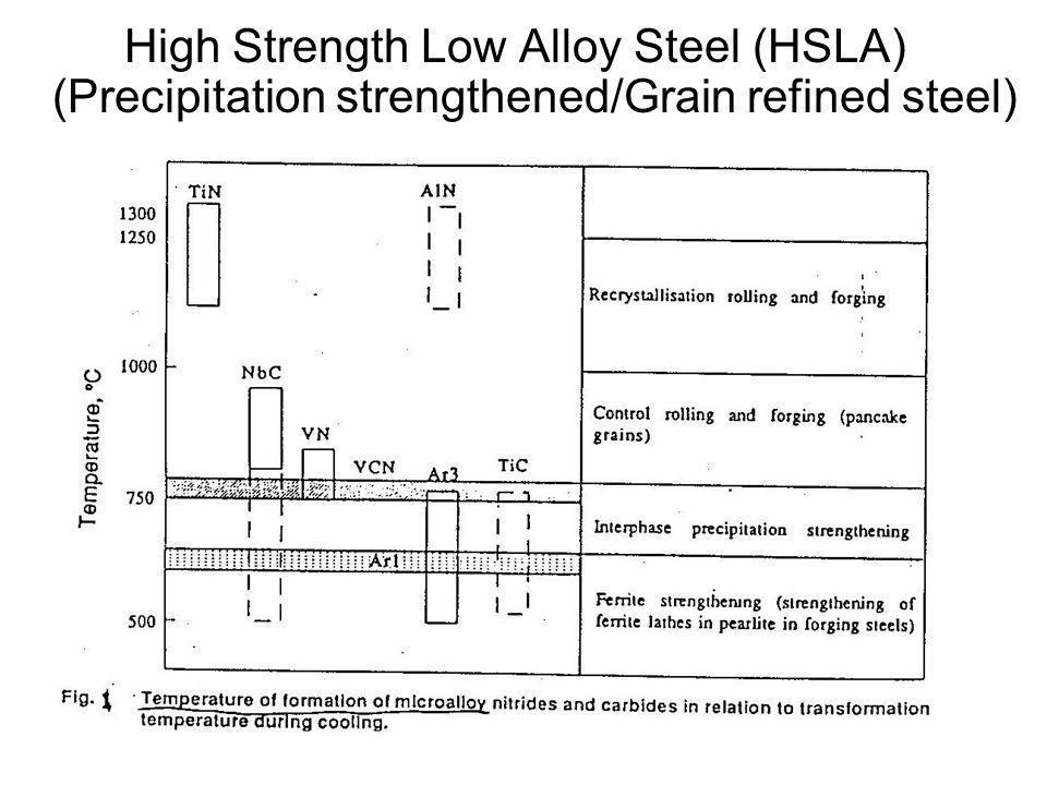High Strength Low Alloy Steel (HSLA) (Precipitation strengthened/Grain refined steel)