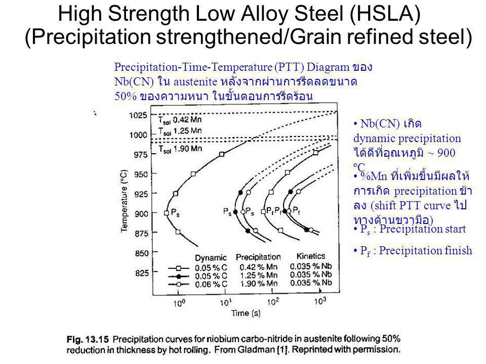 Precipitation-Time-Temperature (PTT) Diagram ของ Nb(CN) ใน austenite หลังจากผ่านการรีดลดขนาด 50% ของความหนา ในขั้นตอนการรีดร้อน • %Mn ที่เพิ่มขึ้นมีผล