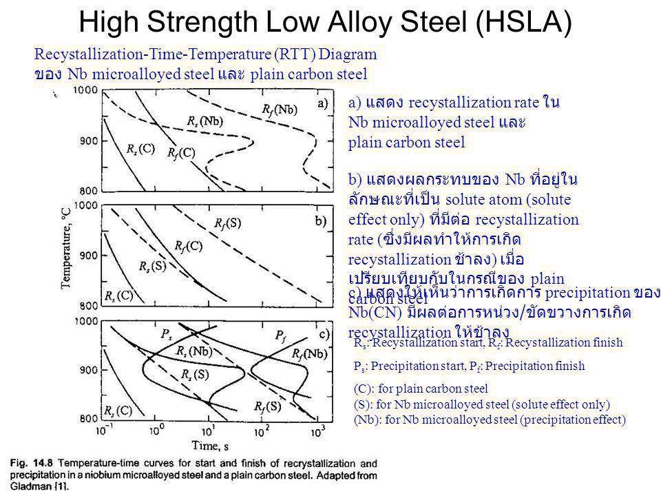High Strength Low Alloy Steel (HSLA) a) แสดง recystallization rate ใน Nb microalloyed steel และ plain carbon steel Recystallization-Time-Temperature (RTT) Diagram ของ Nb microalloyed steel และ plain carbon steel R s : Recystallization start, R f : Recystallization finish P s : Precipitation start, P f : Precipitation finish (C): for plain carbon steel (S): for Nb microalloyed steel (solute effect only) (Nb): for Nb microalloyed steel (precipitation effect) b) แสดงผลกระทบของ Nb ที่อยู่ใน ลักษณะที่เป็น solute atom (solute effect only) ที่มีต่อ recystallization rate ( ซึ่งมีผลทำให้การเกิด recystallization ช้าลง ) เมื่อ เปรียบเทียบกับในกรณีของ plain carbon steel c) แสดงให้เห็นว่าการเกิดการ precipitation ของ Nb(CN) มีผลต่อการหน่วง / ขัดขวางการเกิด recystallization ให้ช้าลง
