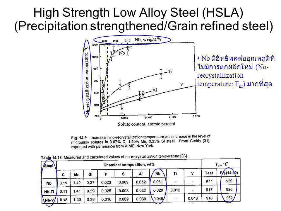 High Strength Low Alloy Steel (HSLA) (Precipitation strengthened/Grain refined steel) • Nb มีอิทธิพลต่ออุณหภูมิที่ ไม่มีการตกผลึกใหม่ (No- recrystalli