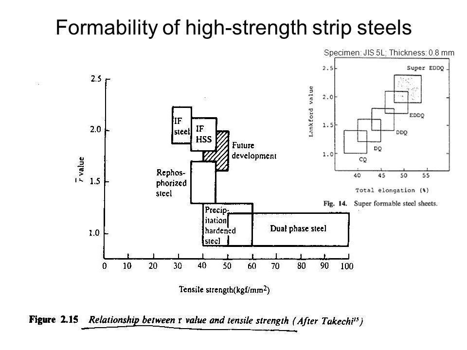 Specimen: JIS 5L; Thickness: 0.8 mm