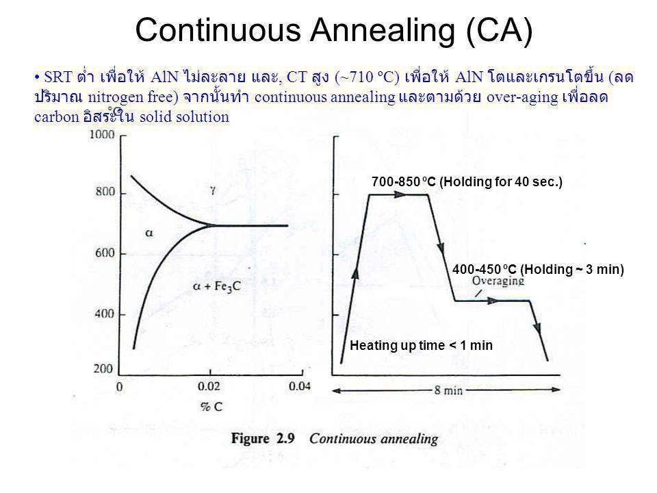Continuous Annealing (CA) 700-850 ºC (Holding for 40 sec.) 400-450 ºC (Holding ~ 3 min) Heating up time < 1 min • SRT ต่ำ เพื่อให้ AlN ไม่ละลาย และ, C