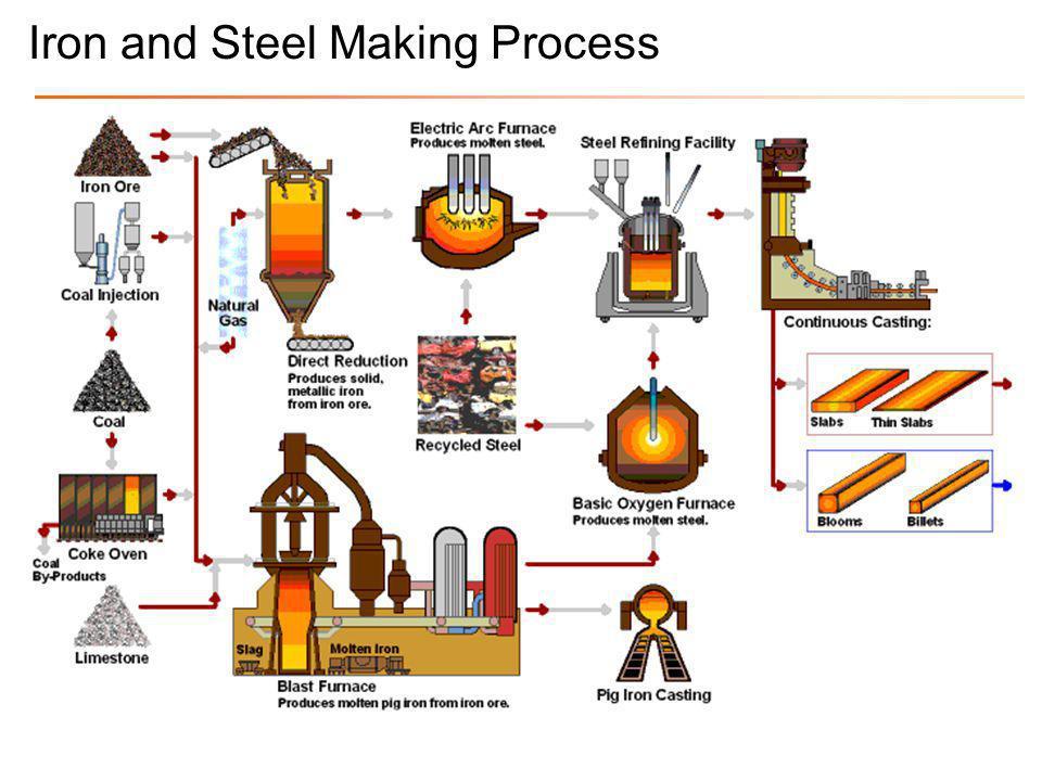 Ultra Low Carbon Steel •Interstitial Free (IF) Steel •Bake Hardening (BH) Steel