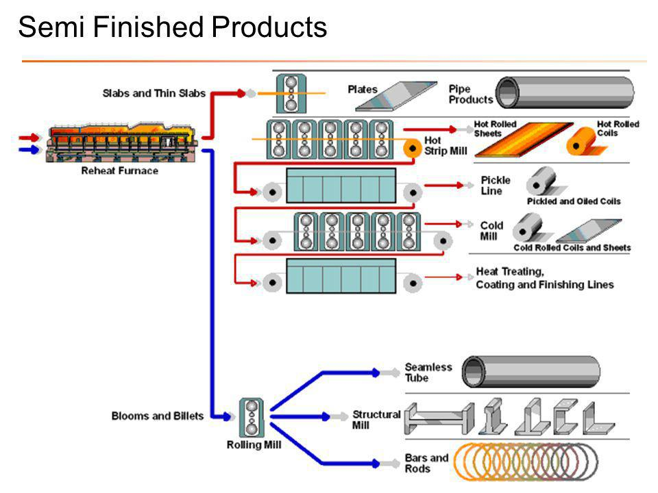 Advance High Strength steel or Multi-phases steel •Dual Phases (DP) Steel •Transformation Induced Plasticity (TRIP) Steel