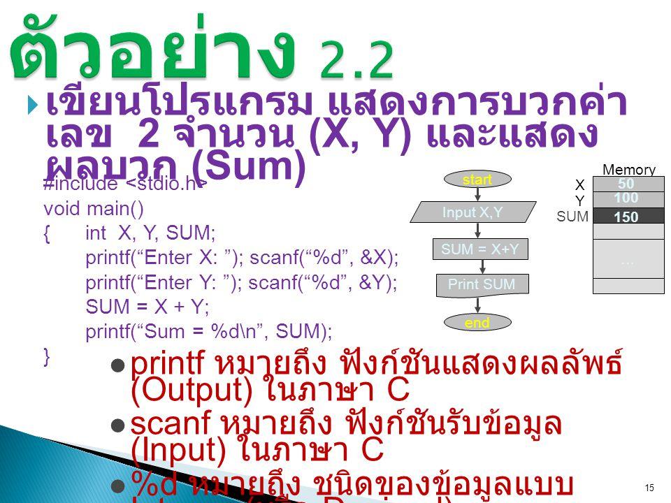 """ เขียนโปรแกรม แสดงการบวกค่า เลข 2 จำนวน (X, Y) และแสดง ผลบวก (Sum) 15 printf(""""Enter X: """"); scanf(""""%d"""", &X); printf(""""Enter Y: """"); scanf(""""%d"""", &Y); SUM"""