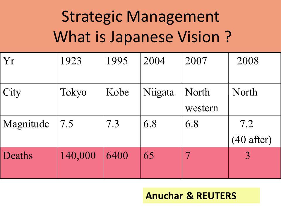Strategic Management What is Japanese Vision ? Yr1923199520042007 2008 CityTokyoKobeNiigataNorth western Magnitude7.57.36.86.8 7.2 (40 after) Deaths14