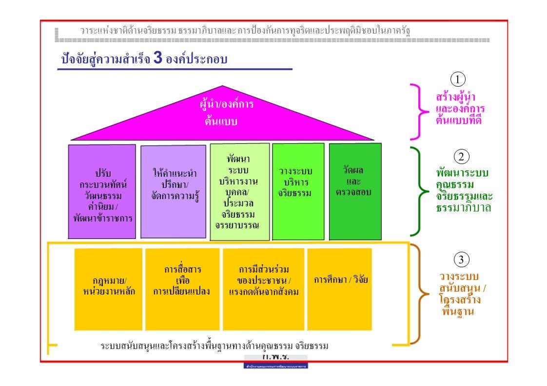 2 ระดับ ขับเคลื่อนวาระแห  งชาติ ฯ • ระดับรัฐบาล - ขับเคลื่อนในภาพรวมทั้งระบบในภาคราชการ • ระดับหน  วยงาน - มุ  งให  ในแต  ละส  วนราชการภาครัฐ กําหนดกลยุทธ  / โครงการ / นวัตกรรมใหม  ๆ - มุ  งเน  นปลูกฝ  งอุดมการณ  ให  หยั่งลึกจนเป  นพฤตินิสัย 7 ยุทธศาสตร  ขับเคลื่อนวาระแห  งชาติ ฯ ยุทธศาสตร  ที่ 1 การสร  างผู  นําและผลักดันให  เกิดองค  การแห  งสุจริตธรรม ยุทธศาสตร  ที่ 2 การปรับเปลี่ยนกระบวนทัศน  วัฒนธรรม ค  านิยม และการพัฒนาข  าราชการ ยุทธศาสตร  ที่ 3 การให  คําปรึกษา แนะนํา และการจัดการความรู  เพื่อส  งเสริมคุณธรรมจริยธรรม และธรรมาภิบาล ยุทธศาสตร  ที่ 4 การปรับปรุงระบบบริหารงานบุคคลให  เอื้อต  อการส  งเสริมคุณธรรมและจริยธรรม ยุทธศาสตร  ที่ 5 การพัฒนาระบบบริหารจัดการด  านคุณธรรมจริยธรรม ธรรมาภิบาล ยุทธศาสตร  ที่ 6 การวัดผลและตรวจสอบด  านจริยธรรม ยุทธศาสตร  ที่ 7 การวางระบบสนับสนุนและป  จจัยพื้นฐานด  านจริยธรรม ธรรมาภิบาล วาระแห  งชาติด  านจริยธรรม ธรรมาภิบาลและ การป  องกันการทุจริตและประพฤติมิชอบในภาครัฐ