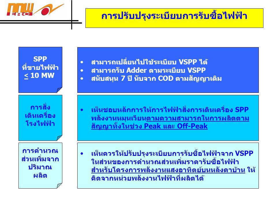 การปรับปรุงระเบียบการรับซื้อไฟฟ้า SPP ที่ขายไฟฟ้า < 10 MW •สามารถเปลี่ยนไปใช้ระเบียบ VSPP ได้ •สามารถรับ Adder ตามระเบียบ VSPP •สนับสนุน 7 ปี นับจาก COD ตามสัญญาเดิม การสั่ง เดินเครื่อง โรงไฟฟ้า •เห็นชอบหลักการให้การไฟฟ้าสั่งการเดินเครื่อง SPP พลังงานหมุนเวียนตามความสามารถในการผลิตตาม สัญญาทั้งในช่วง Peak และ Off-Peak การคำนวณ ส่วนเพิ่มจาก ปริมาณ ผลิต •เห็นควรให้ปรับปรุงระเบียบการรับซื้อไฟฟ้าจาก VSPP ในส่วนของการคำนวณส่วนเพิ่มราคารับซื้อไฟฟ้า สำหรับโครงการพลังงานแสงอาทิตย์บนหลังคาบ้าน ให้ คิดจากหน่วยพลังงานไฟฟ้าที่ผลิตได้