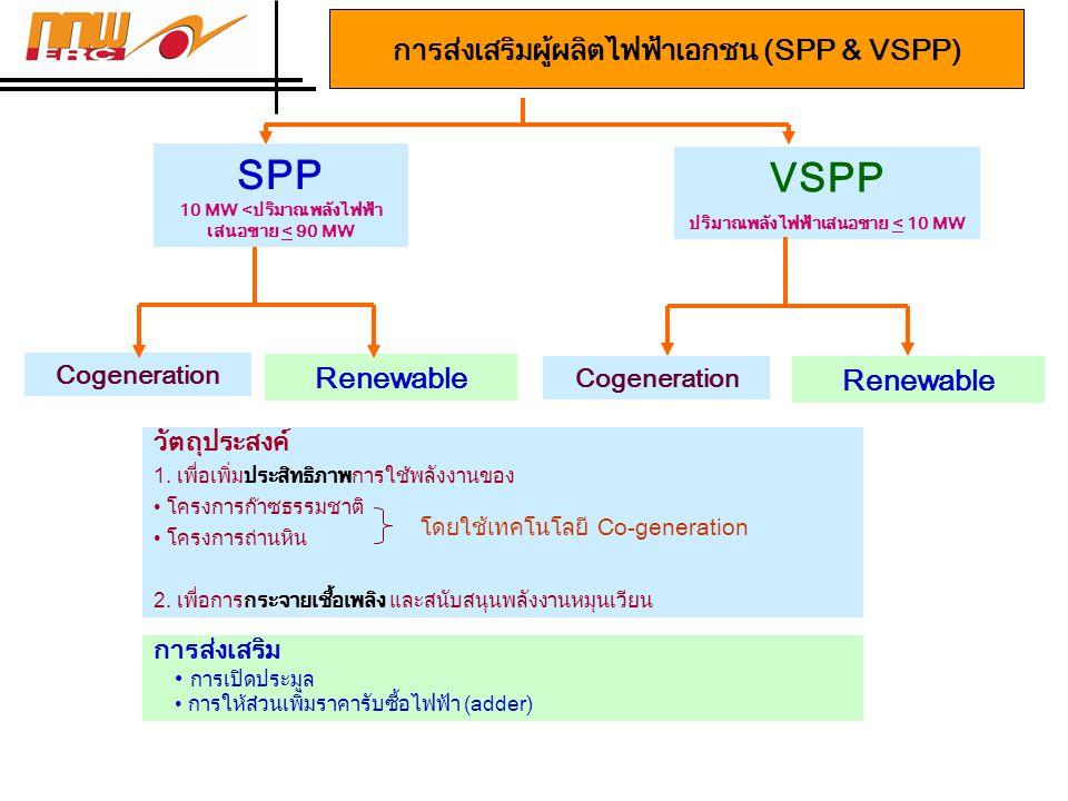 การส่งเสริมผู้ผลิตไฟฟ้าเอกชน (SPP & VSPP) วัตถุประสงค์ 1. เพื่อเพิ่มประสิทธิภาพการใช้พลังงานของ • โครงการก๊าซธรรมชาติ • โครงการถ่านหิน กระจายเชื้อเพลิ