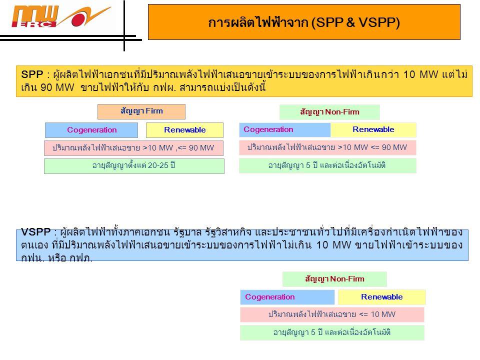 ส่วนเพิ่มฯ สำหรับ SPP พลังงานหมุนเวียน (เดิม) •กำหนดส่วนเพิ่มฯ สำหรับ SPP พลังงานหมุนเวียน (ปริมาณพลังไฟฟ้า เสนอขาย > 10 MW แต่ < 90 MW) ซึ่งขายไฟฟ้าเข้าระบบของ กฟผ.
