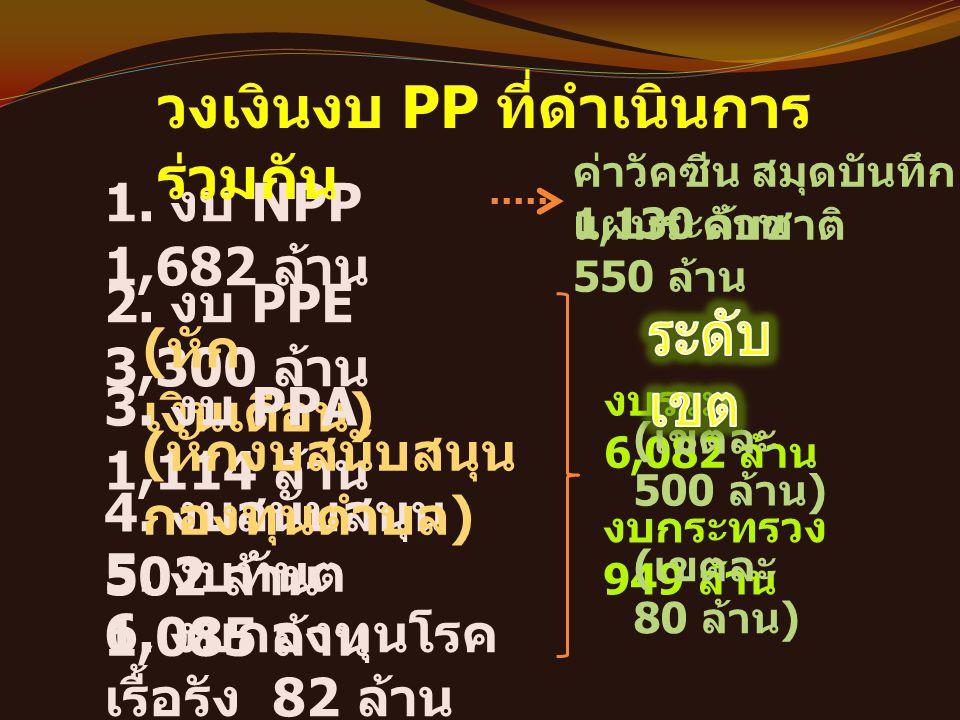 1. งบ NPP 1,682 ล้าน วงเงินงบ PP ที่ดำเนินการ ร่วมกัน 2. งบ PPE 3,300 ล้าน ( หัก เงินเดือน ) 3. งบ PPA 1,114 ล้าน 4. งบสนับสนุน 502 ล้าน 5. งบทันต 1,0