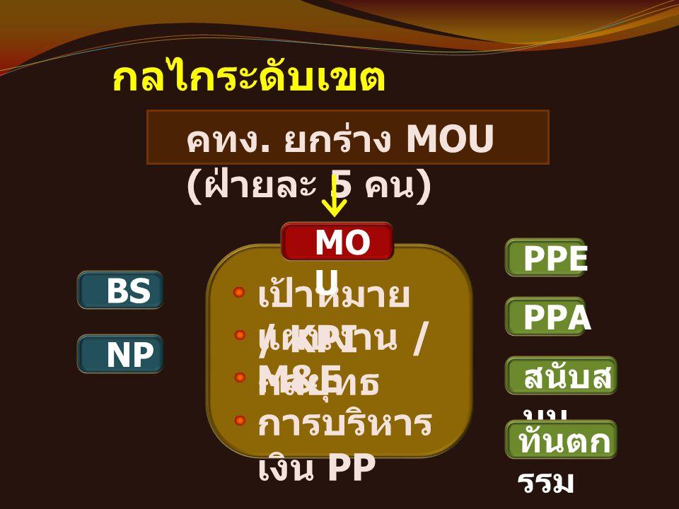 กลไกระดับเขต เป้าหมาย / KPI แผนงาน / กลยุทธ คทง. ยกร่าง MOU ( ฝ่ายละ 5 คน ) MO U M&E การบริหาร เงิน PP BS NP PPE PPA สนับส นุน ทันตก รรม