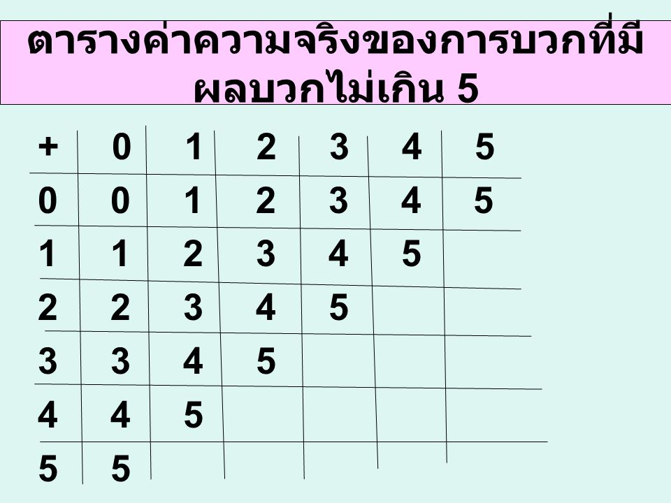 การบวกในแนวตั้งโดยใช้ หลักการกระจาย 368368 215215 200200 1010 300300 6060 215 + 368 = .