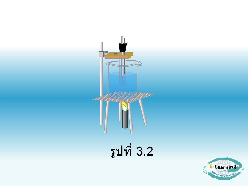 3.3 ผลของตัวถูกละลาย (Solute) ต่อ ความดันไอของตัวทำละลาย (Solvent) ตัวถูกละลายอุณหภูมิของ สารละลาย (Solute) (solution) น้ำ น้ำ + NaCl น้ำ + ทรายที่สะอาด