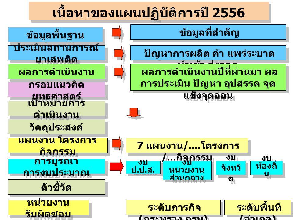 แผนงาน โครงการ กิจกรรม กรอบแนวคิด ยุทธศาสตร์ 7 แผนงาน /....