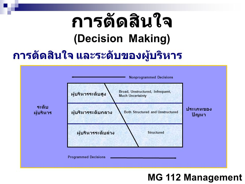 MG 112 Management การตัดสินใจ (Decision Making) การตัดสินใจ และระดับของผู้บริหาร ระดับ ผู้บริหาร ประเภทของ ปัญหา ผู้บริหารระดับกลาง ผู้บริหารระดับสูง ผู้บริหารระดับล่าง Programmed Decisions Nonprogrammed Decisions Broad, Unstructured, Infrequent, Much Uncertainty Both Structured and Unstructured Structured