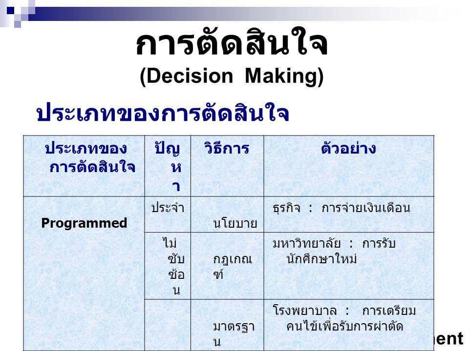 MG 112 Management การตัดสินใจ (Decision Making) ประเภทของการตัดสินใจ ปัญ ห า วิธีการตัวอย่าง Programmed ประจำ นโยบาย ธุรกิจ : การจ่ายเงินเดือน ไม่ ซับ