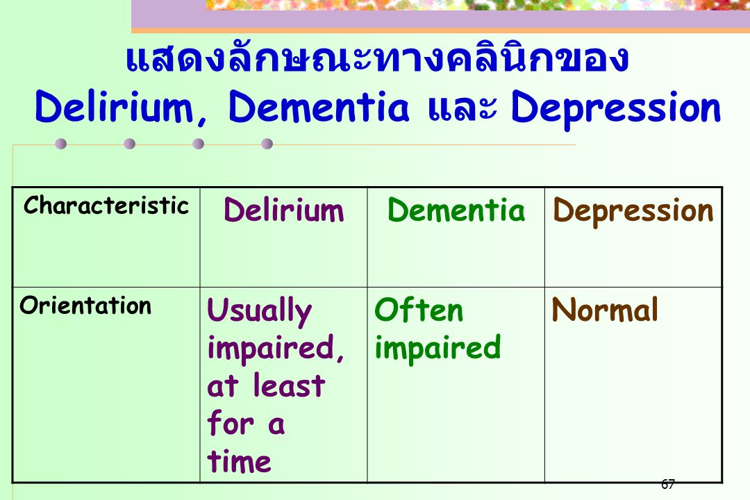 67 แสดงลักษณะทางคลินิกของ Delirium, Dementia และ Depression Characteristic DeliriumDementiaDepression Orientation Usually impaired, at least for a tim
