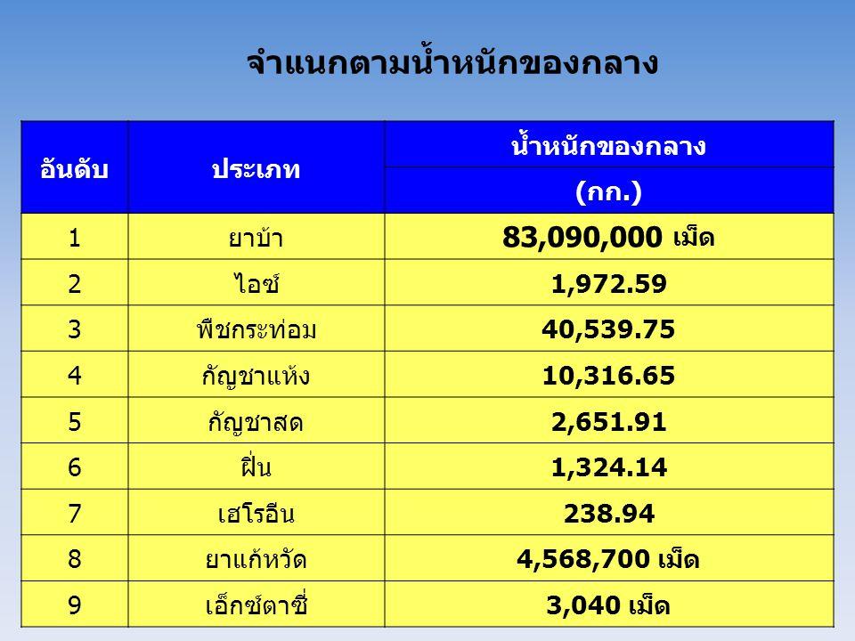 จำแนกตามน้ำหนักของกลาง อันดับประเภท น้ำหนักของกลาง (กก.) 1ยาบ้า 83,090,000 เม็ด 2ไอซ์1,972.59 3พืชกระท่อม40,539.75 4กัญชาแห้ง10,316.65 5กัญชาสด2,651.9