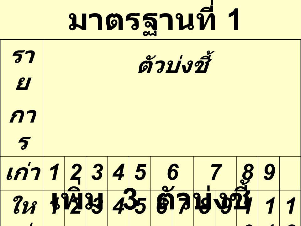 มาตรฐานที่ 1 รา ย กา ร ตัวบ่งชี้ เก่า 123456789 ให ม่ 12345678910101 1212 เพิ่ม 3 ตัวบ่งชี้
