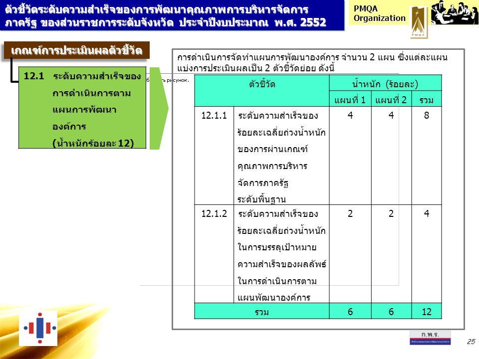 PMQA Organization 25 ตัวชี้วัดระดับความสำเร็จของการพัฒนาคุณภาพการบริหารจัดการ ภาครัฐ ของส่วนราชการระดับจังหวัด ประจำปีงบประมาณ พ.ศ. 2552 เกณฑ์การประเม