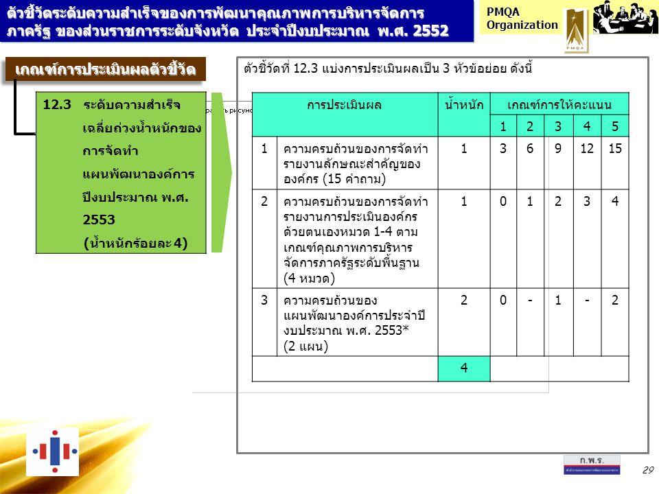 PMQA Organization 29 ตัวชี้วัดที่ 12.3 แบ่งการประเมินผลเป็น 3 หัวข้อย่อย ดังนี้ การประเมินผลน้ำหนักเกณฑ์การให้คะแนน 12345 1ความครบถ้วนของการจัดทำ รายง