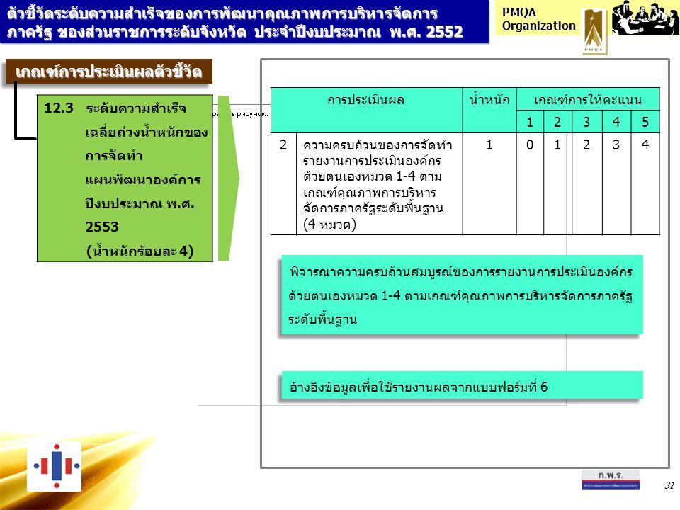 PMQA Organization 31 การประเมินผลน้ำหนักเกณฑ์การให้คะแนน 12345 2ความครบถ้วนของการจัดทำ รายงานการประเมินองค์กร ด้วยตนเองหมวด 1-4 ตาม เกณฑ์คุณภาพการบริห