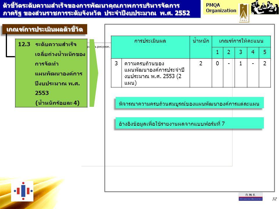 PMQA Organization 32 การประเมินผลน้ำหนักเกณฑ์การให้คะแนน 12345 3ความครบถ้วนของ แผนพัฒนาองค์การประจำปี งบประมาณ พ.ศ. 2553 (2 แผน) 20-1-2 อ้างอิงข้อมูลเ