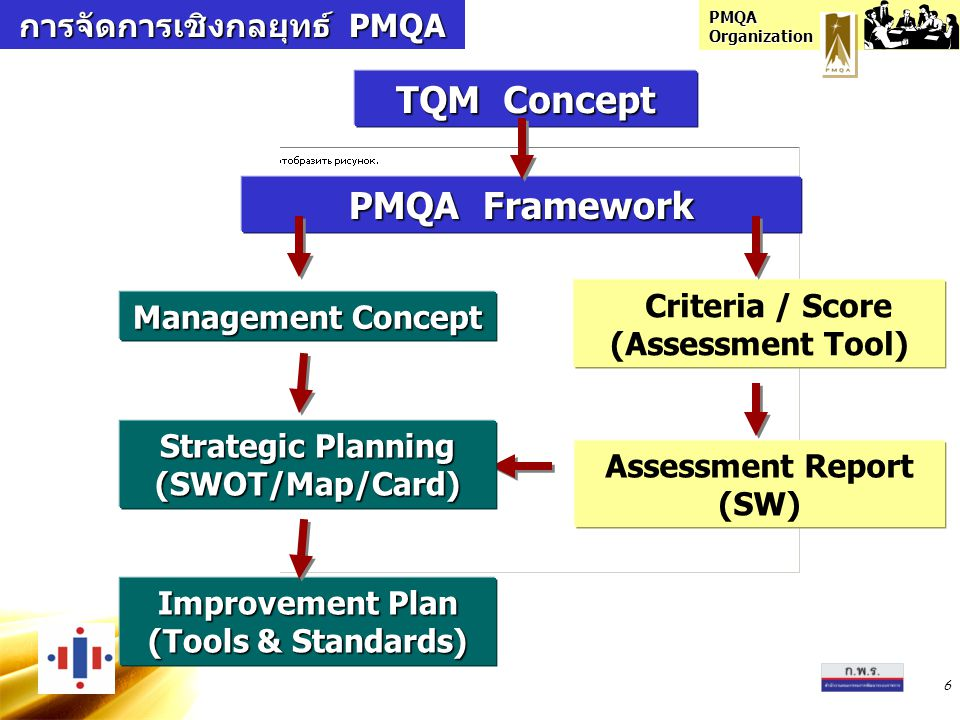 PMQA Organization 6 PMQA Framework Criteria / Score (Assessment Tool) Management Concept Improvement Plan (Tools & Standards) Assessment Report (SW) T