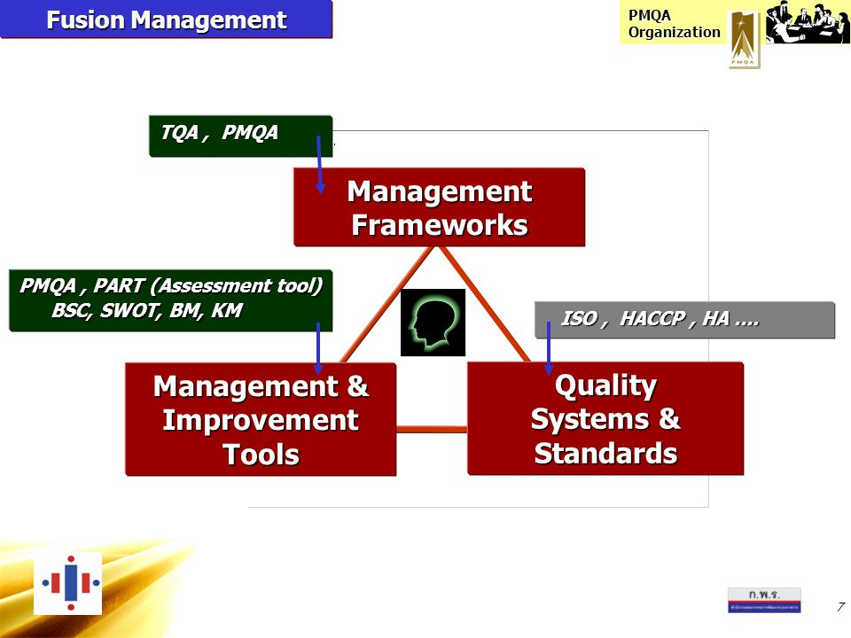 PMQA Organization Management Frameworks Quality Systems & Standards Management & Improvement Tools TQA, PMQA PMQA, PART (Assessment tool) BSC, SWOT, B
