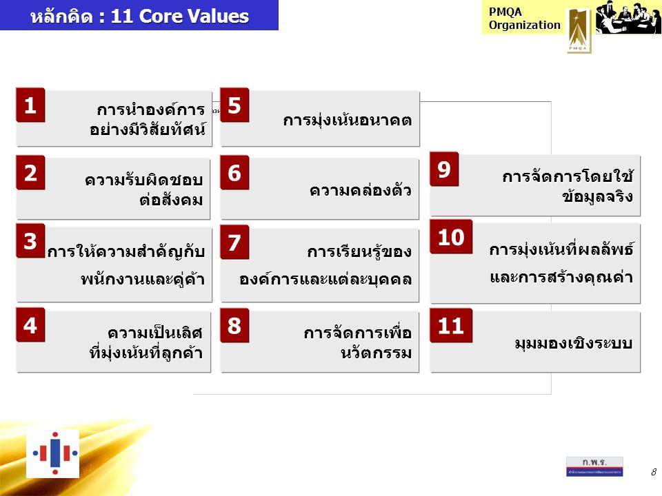 PMQA Organization 8 หลักคิด : 11 Core Values การนำองค์การอย่างมีวิสัยทัศน์ ความเป็นเลิศที่มุ่งเน้นที่ลูกค้า การมุ่งเน้นอนาคต การจัดการโดยใช้ข้อมูลจริง