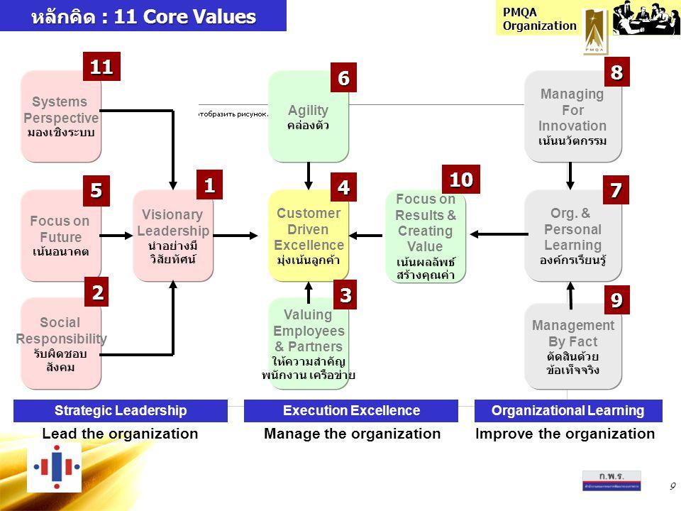 PMQA Organization 9 หลักคิด : 11 Core Values Lead the organizationManage the organizationImprove the organization Strategic LeadershipExecution Excell