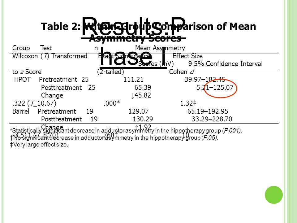 Results:P hase I *Statistically significant decrease in adductor asymmetry in the hippotherapy group (P.001). †No significant decrease in adductor asy