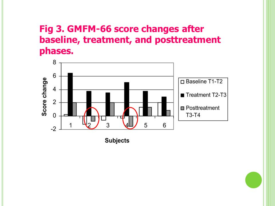 Fig 3. GMFM-66 score changes after baseline, treatment, and posttreatment phases.