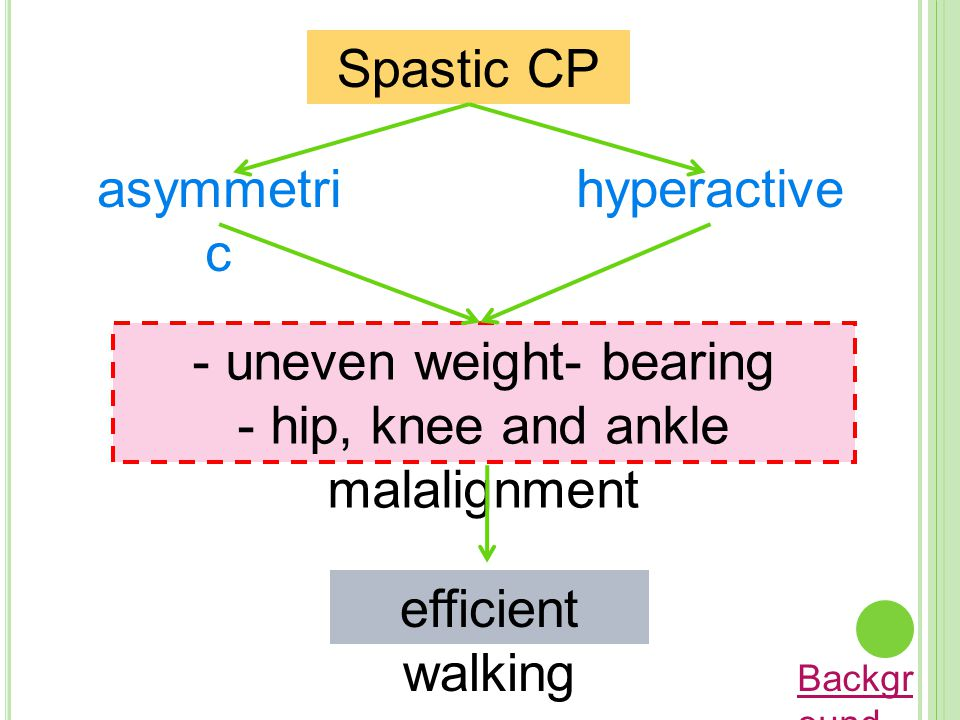 Spastic CP asymmetri c hyperactive - uneven weight- bearing - hip, knee and ankle malalignment efficient walking Backgr ound
