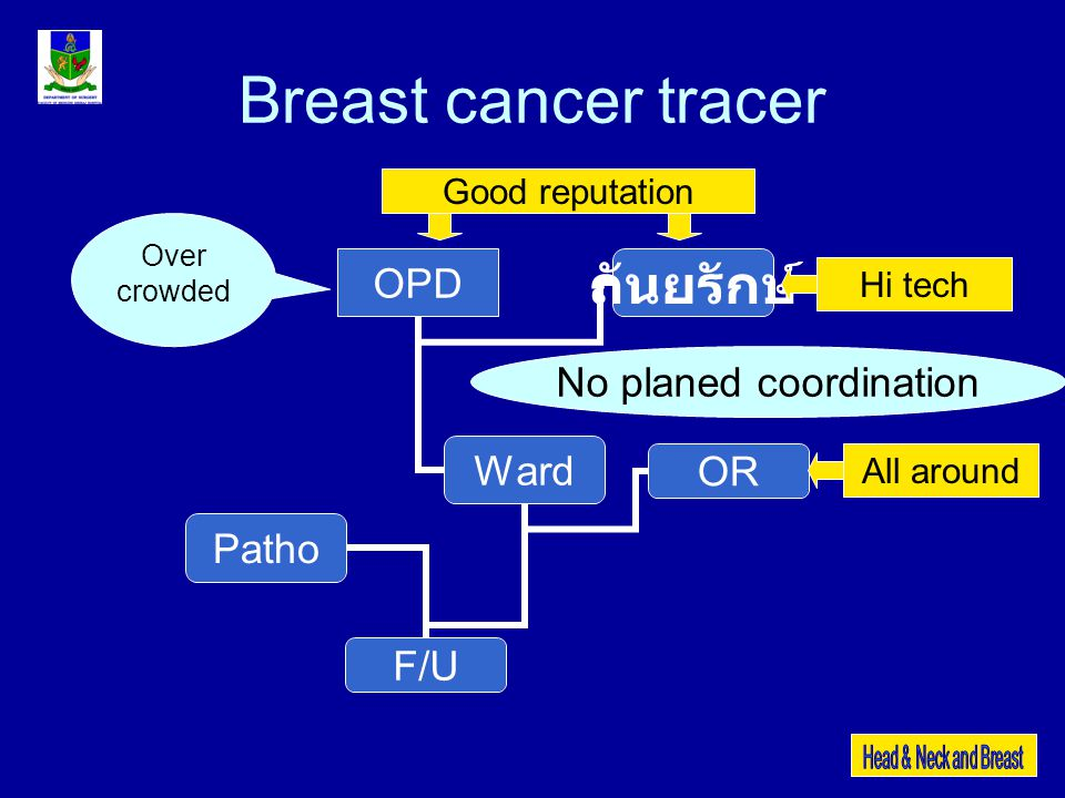 Breast cancer tracer OPD Ward F/U OR Patho ถันยรักษ์ Over crowded Good reputation Hi tech No planed coordination All around