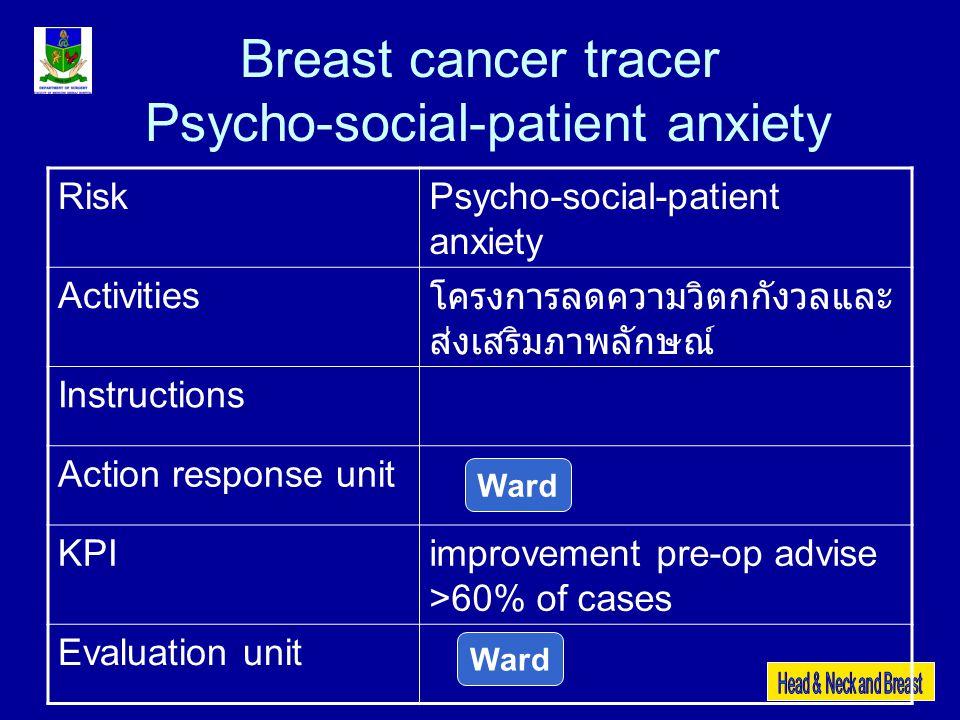 Breast cancer tracer Psycho-social-patient anxiety RiskPsycho-social-patient anxiety Activities โครงการลดความวิตกกังวลและ ส่งเสริมภาพลักษณ์ Instructio