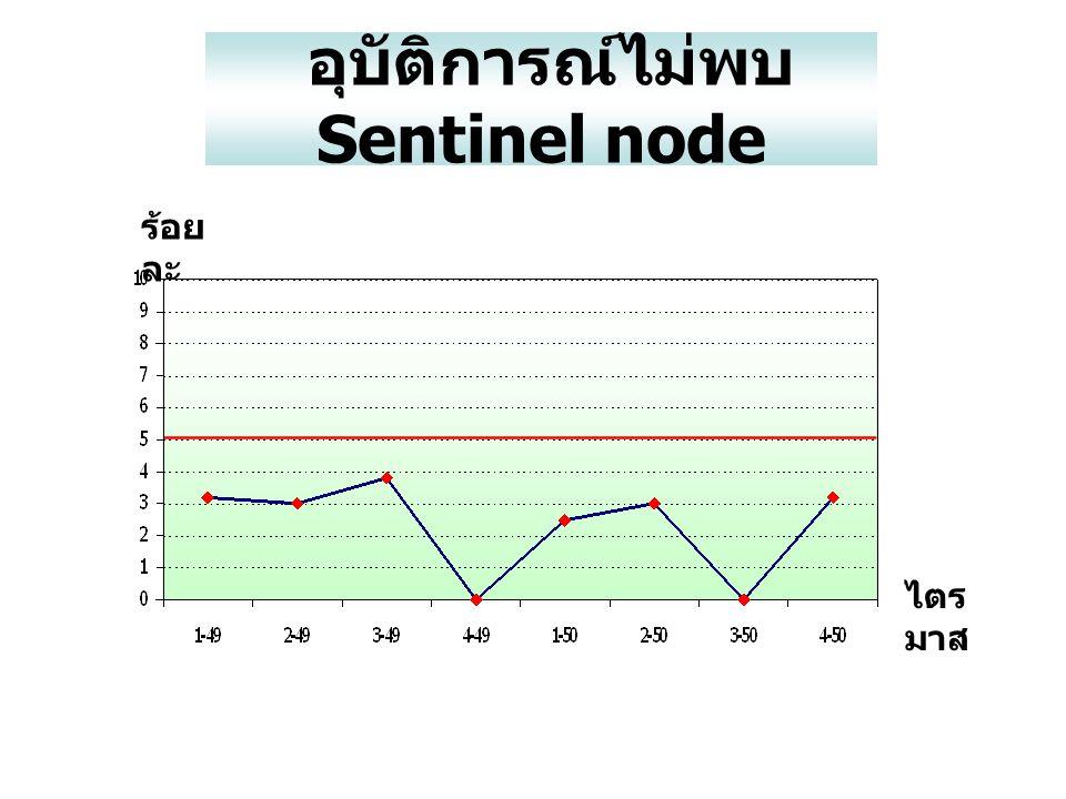 อุบัติการณ์ไม่พบ Sentinel node ไตร มาส ร้อย ละ
