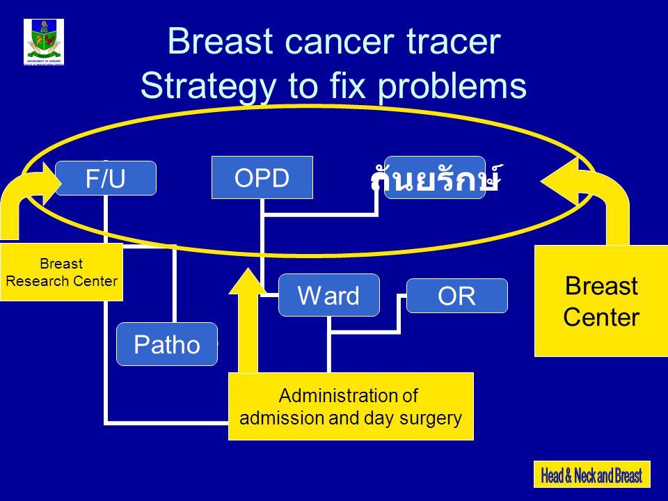 Breast cancer tracer Strategy to fix problems OPD Ward F/U OR Patho ถันยรักษ์