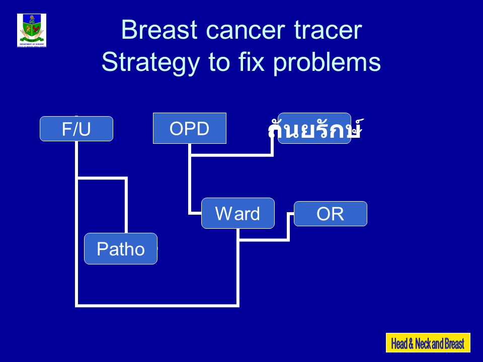 Breast cancer tracer Strategy to fix problems OPD Ward F/U OR