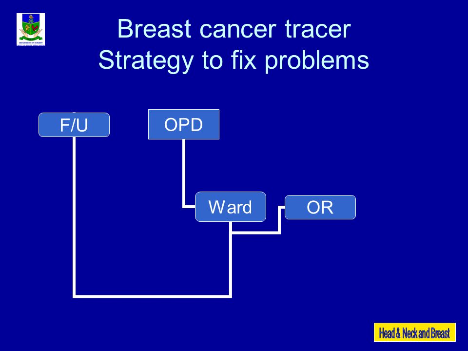 100% correct side, site, 100% correct operation 100 % Completeness of time out formIncomplete ~ 60% Breast cancer tracer Patients identification Data 17-30 Sep 2007